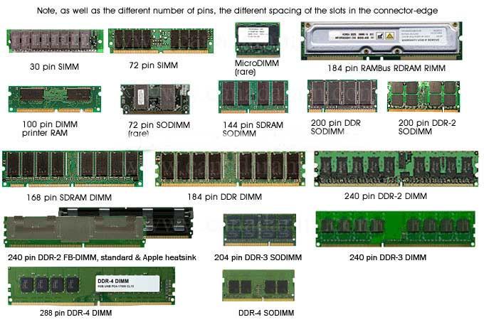 حافظه رم کامپیوتر
